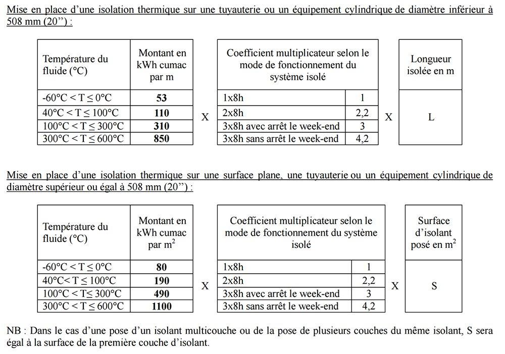 Montant de certificats en kWh cumac norme IND UT 131